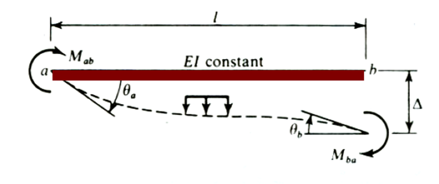 slope deflection method Under displacement method, initially the unidentified displacements are defined by providing solution to the structure's equilibrium equations.