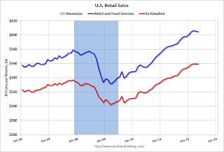 Retail Sales since 2006