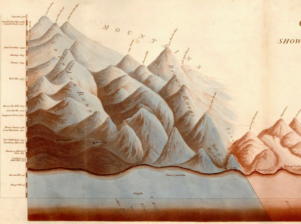 Extract from William Smith's Geological section from London to Snowdon showing the Stonebrash Hills, the Chalk hills and the intervening Vale of Isis and Vale of Aylesbury.