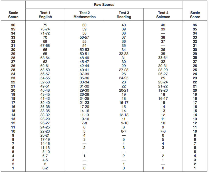 act essay score range The two scores are added together to get a student's sub-score for each domain, which can range between 2 and 12 the final score is calculated from the domain scores and ranges between 1 and 36 the essay prompt asks students to read a passage and consider how the author uses evidence to support his or her claims.