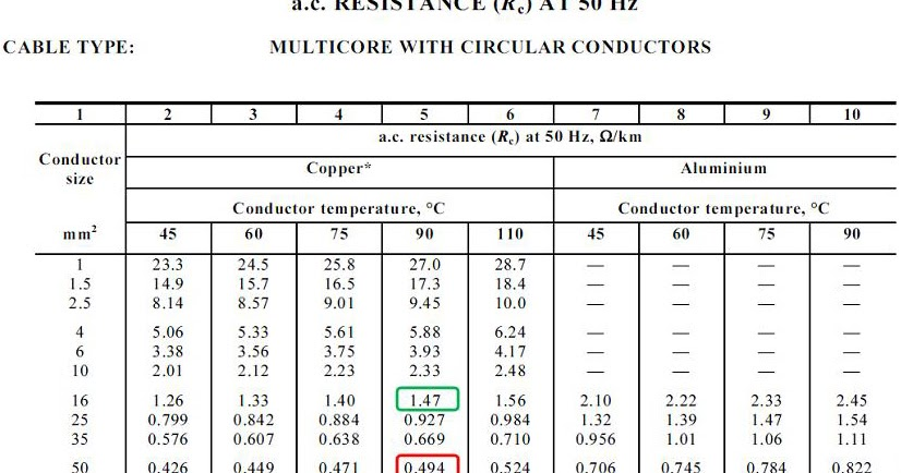 Guide To Electrical Engineering Cable Sizing Calculation