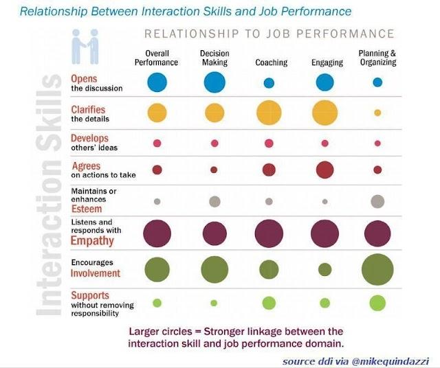 Relationship between interaction skills and job performance