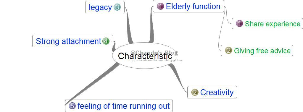problems faced by old age people People faced climate changes which led to flood, fires, drought, and disease.