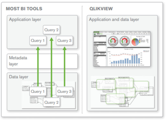 Business intelligence singapore what is qlikview for Architecture qlikview