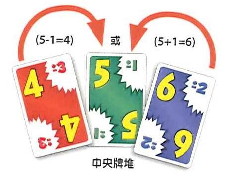 中央牌堆數字是5±1,接下來玩家可以出4或6的牌