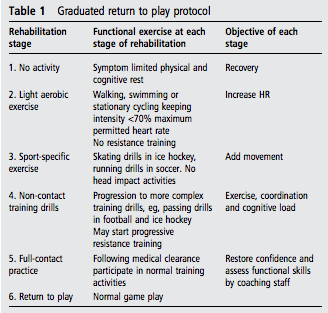 concussions outline Sport concussion education and prevention charles h tator  concussions in sport are a significant public health issue because of their.