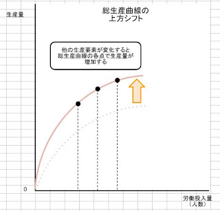 総生産曲線の上方シフト
