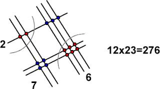 Curiosidades matemáticas, Multiplicaciones diferentes, Método Chino, Métodos para multiplicar de forma diferente, Diferentes formas de multiplicar, Multiplicación Maya