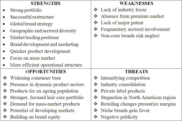 gillette swot The paper discusses the rise of gillette in the grooming industry and the pros and cons that have made it a leading brand it will also provide a current swot analysis of the brand under proctor and gamble.