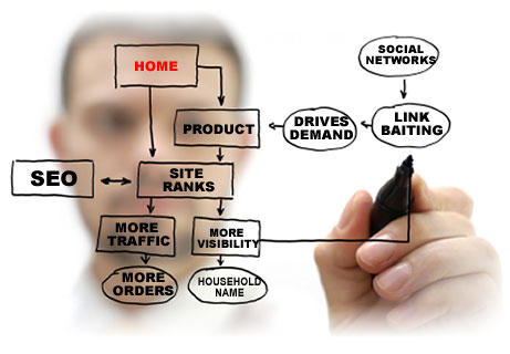 How SEO plays into online marketing strategies
