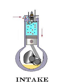 Intake Stroke of Four Stroke Engine