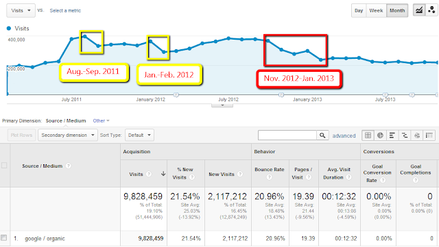 Drops in Monthly Organic Traffic in Google Analytics