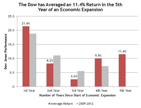 Dow Return in Year of Economic Cycle