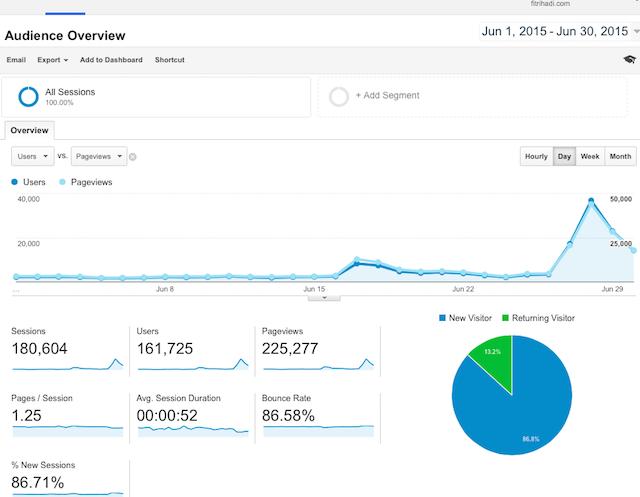 Statistik Pelawat Fitrihadi.com 2015 Jun