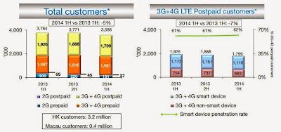 和電香港 客戶數量 358.8萬戶