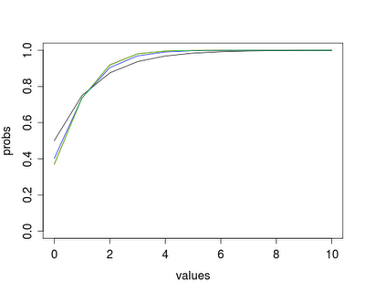 Example 8.30:  Compare Poisson and negative binomial count models