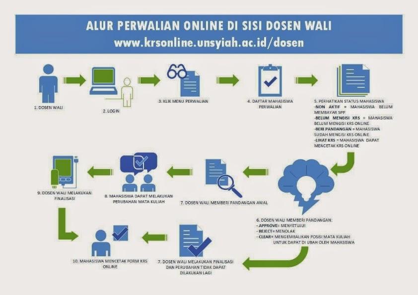 Alur Perwalian Online di Isi Oleh Dosen Wali.