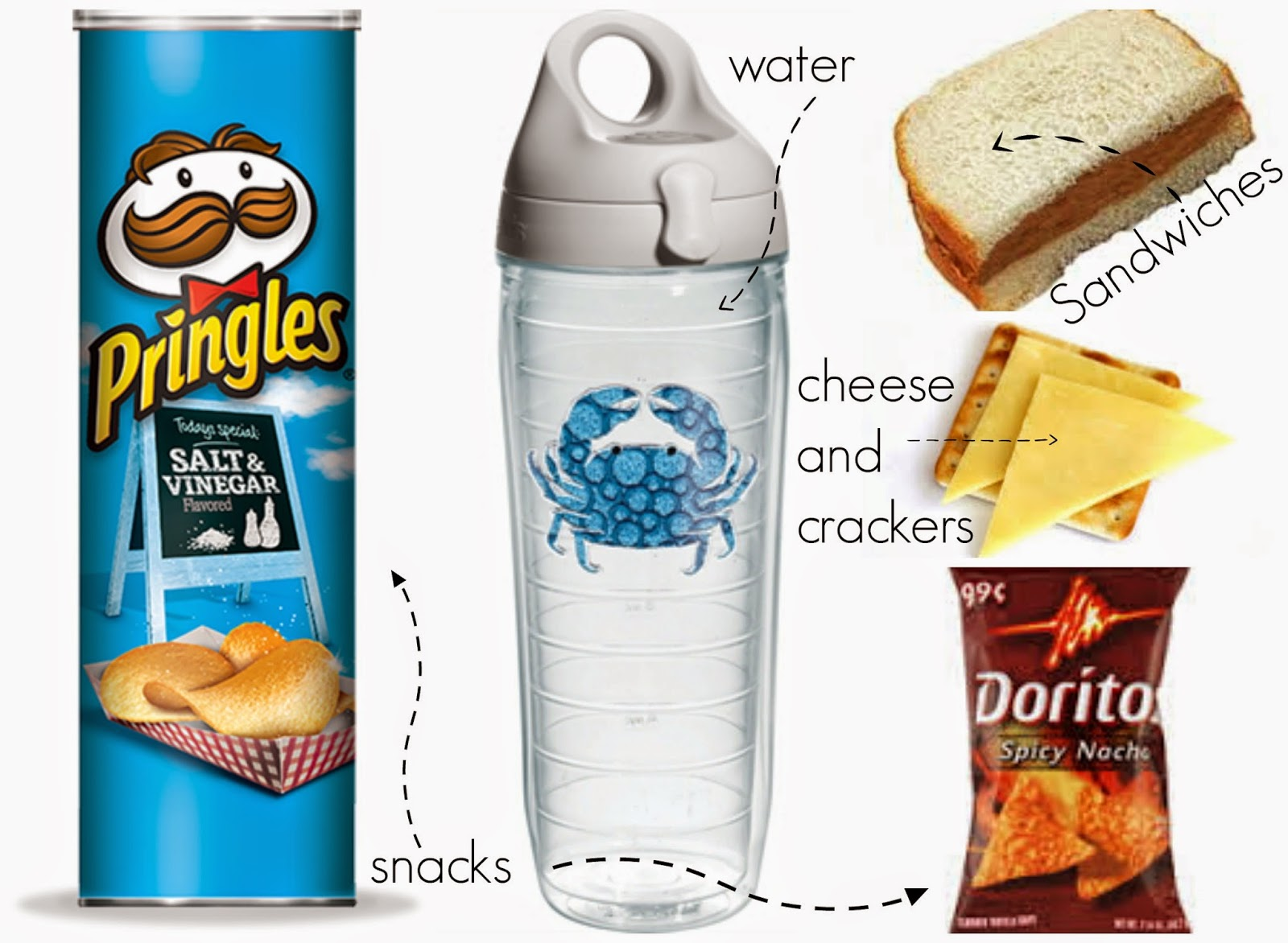 The Most Important Thing To Pack Is Water As Its Easy Get Dehydrated Being In Sun All Day After I Make Us Sandwiches Usually Have Peanut