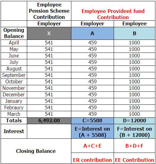 Employee Peion | Invest Money Better Employee Provident Fund Contribution