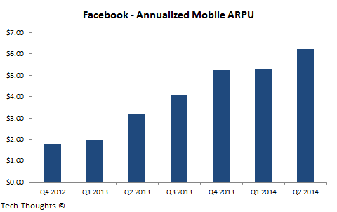 Facebook - Annualized Mobile ARPU