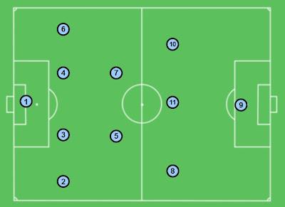 4-2-3-1 O sistema mais usado no futebol atualmente