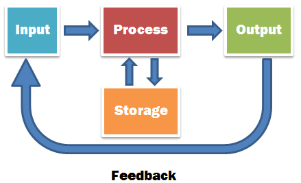 input output feedback supermarket Input output feedback supermarket term paper academic writing service.