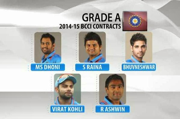BCCI-players-contracted-2014-15
