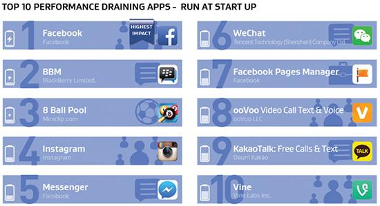 Android: Apps que consomem mais bateria, memória e internet 04