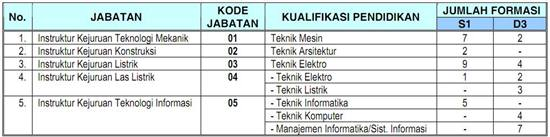 Kemenakertrans - Recruitment CPNS D3, S1 Kemenakertrans July 2012