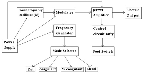 Biomedical Engineering  ESU  Electro Surgical    Unit
