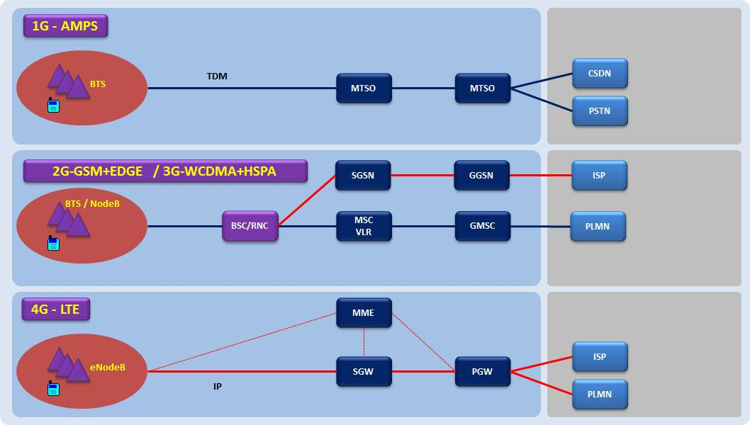 network architecture evolution 1g to 4g