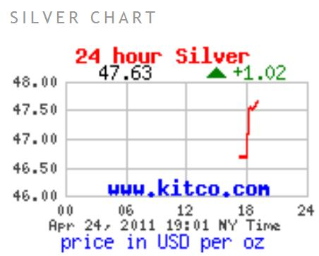 the impact of silver in the global trade market Mumbai, march 25 (ians) fears over the imposition of more trade protectionist measures, along with a parliamentary deadlock may flare up further volatility in the.