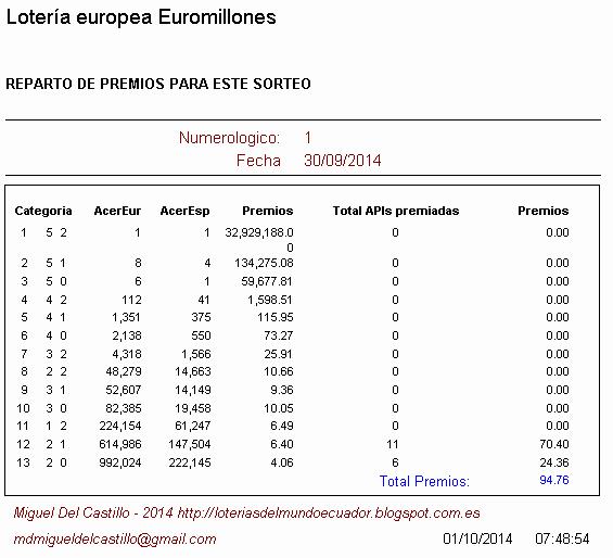 premios obtenidos en la loteria europea euromillones