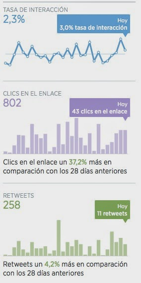 Twitter Analytics Interacciones