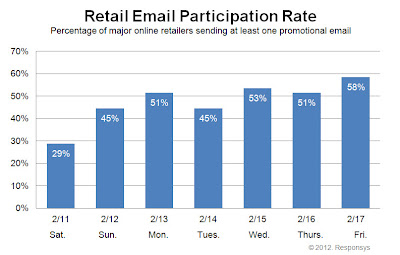 Click to view the Feb. 17, 2012 Retail Email Participation Rate larger