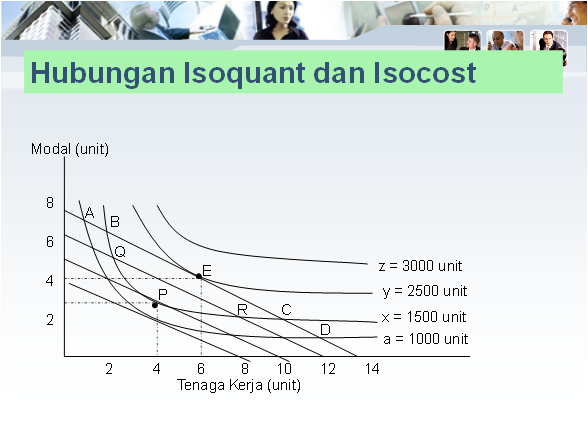 isoquant and isocost