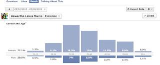 image Kawartha Lakes Mums Reach Statistics Graph