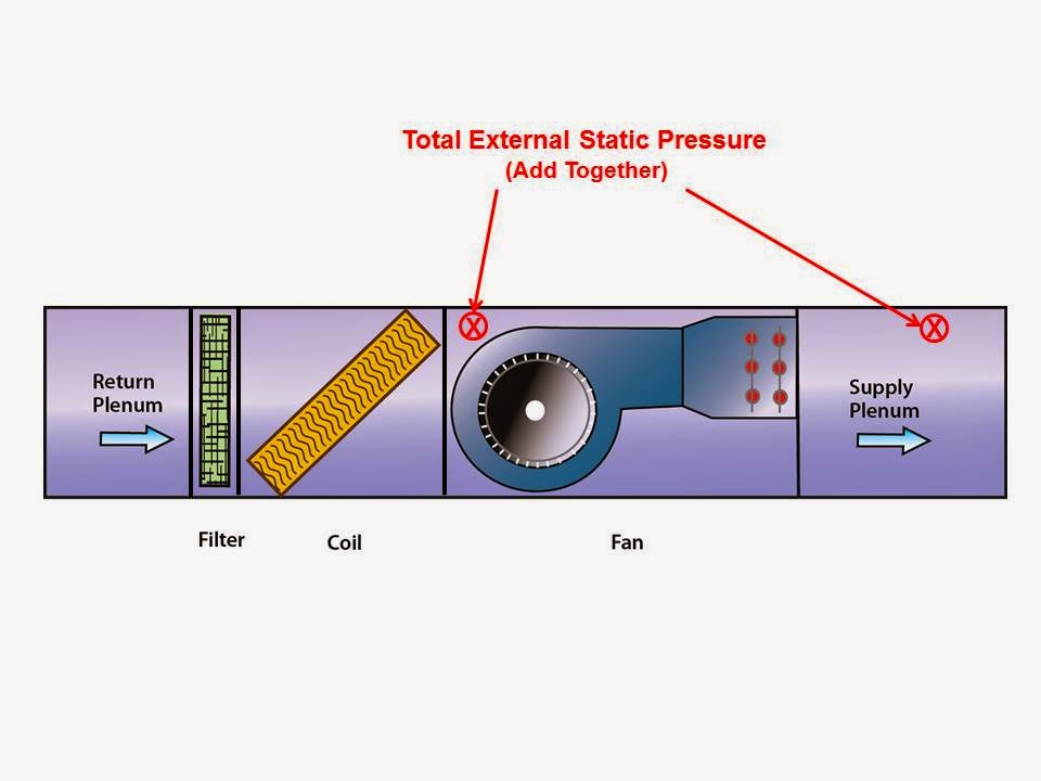 Static Pressure Blower : How to measure the total external static pressure of a