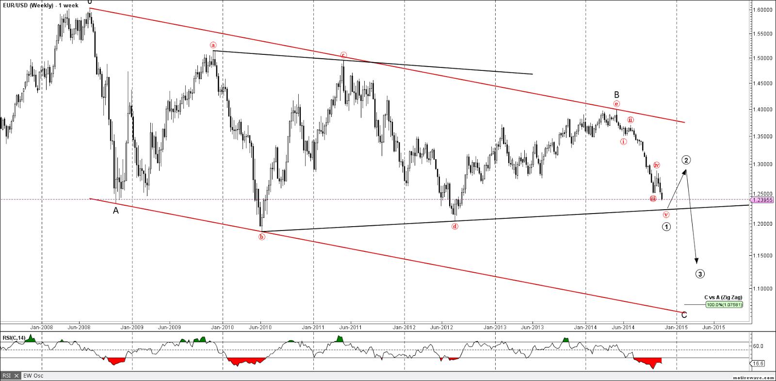 EURUSD Weekly Elliott Wave Chart