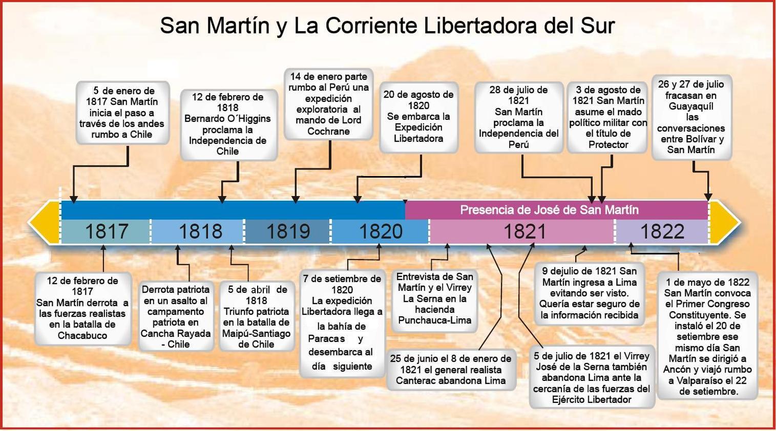 histori argentina: