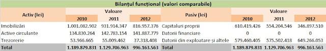 Poșta Română-bilanț funcțional