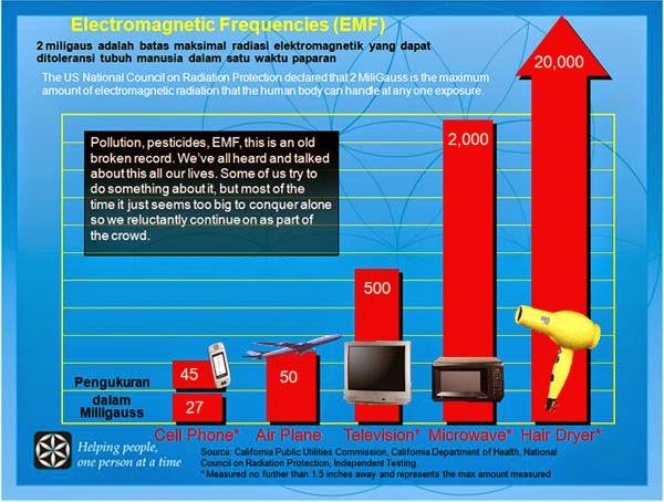 Dampak Radiasi Handphone atau Smartphone Yang Mematikan