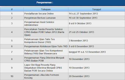 Pengumuman Hasil Tes TKB CPNS BPOM 18 – 19 Desember 2013