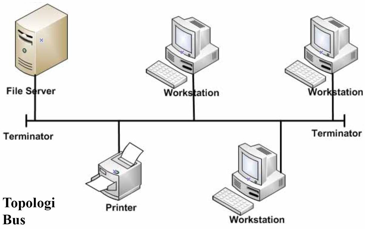 8 topologi jaringan komputer lengkap kelebihan dan kekurangannya topologi jaringan bus ccuart Gallery