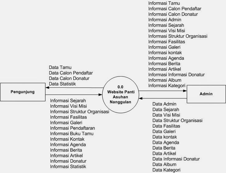 Diagram konteks atau kontext diagram pengertian simbol dan contoh contoh diagram konteks sistem informasi manajemen klinik ccuart Images