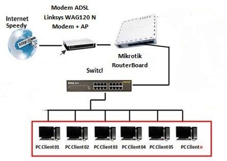 cara setting router mikrotik RB 750 untuk sharing bandwitch internet ...