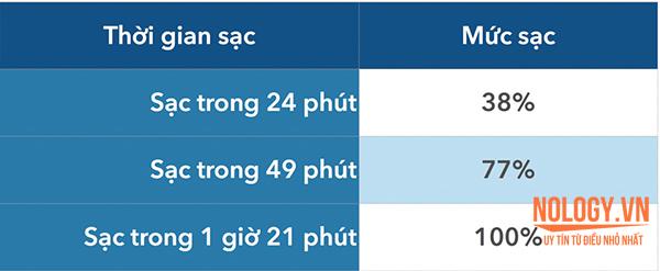 Tốc độ sạc của Galaxy S6 Edge Docomo