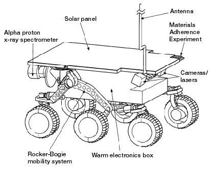 space probe mars rover diagram - photo #10
