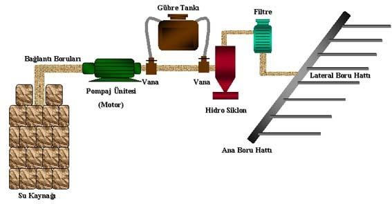 damlama borusu nasıl döşenir ile ilgili görsel sonucu