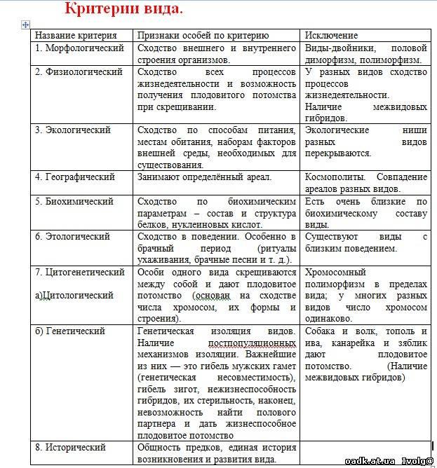 Критерии вида тест 11 класс